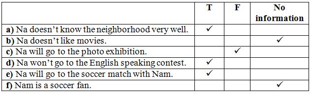 Giải bài tập Tiếng Anh 8 Unit 7: My Neighborhood